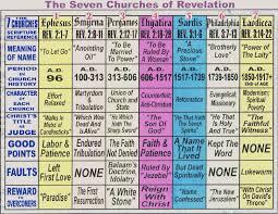 Seven Churches Of Revelation Chart Seven Churches Of Revelation Tripoto