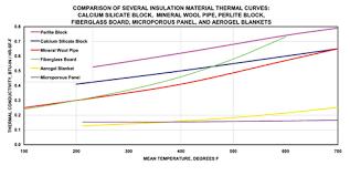 Window R Value Chart K Value U Value R Value C Value Insulation Outlook