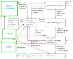 Network Rail Organisation Chart Application Of Cognitive Systems Engineering Approach To