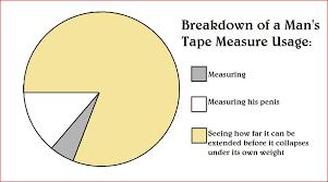 Tape Measure Chart Tape Measure Usage Tape Measure Usage Chart The Poke