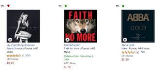 Faith No More Motherfucker Crashes Into Top 100 On Amazon
