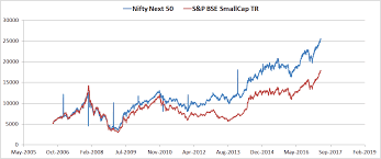 Nifty Next 50 The Benchmark Index That No Mutual Fund Would