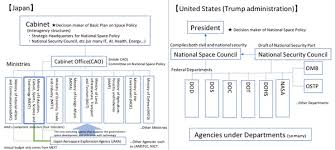 The Space Review A Comparison Of American And Japanese