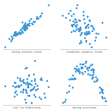 A Complete Guide To Scatter Plots Tutorial By Chartio