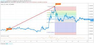 Ripple Coin Value Chart Ripple Price Analysis Xrp Predictions News And Chart May 26