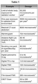 Dental X Ray Radiation Comparison Chart 10 Best Dental Radiography Images Dental Digital