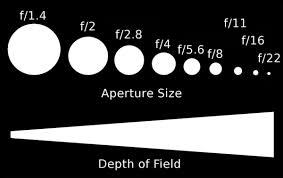 Image result for The added advantage of using a large aperture