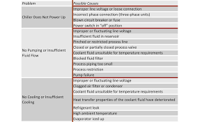 Hvac Ambient Temperature Chart Troubleshooting Common Chiller Problems 2008 07 01