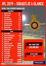 Ipl 2019 Royal Challengers Bangalores Schedule Squad
