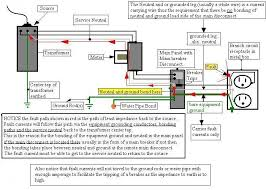 similiar grounding and bonding diagrams keywords sub panel grounding question electrical page 2 diy chatroom
