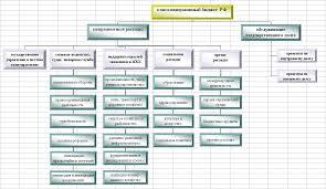 Консолидированный бюджет Реферат Структура расходов консолидированного бюджета Российской Федерации