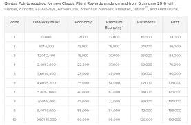 Strengths Of Qantas For Aa Redemptions