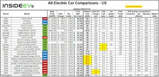 Electric Vehicle Comparison Chart Compare Evs Guide To Range Specs Pricing More