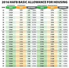 Army Flpp Pay Chart 2017 65 Reasonable A1c Pay Chart