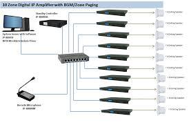 public address system pa system cmxaudio com 10 zone digital ip amplifier bgm zone paging system solution ppt