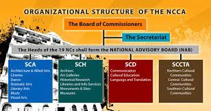 Ncca History And Mandate