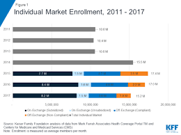 Obamacare Plan Comparison Chart These Charts Illustrate Whos Most Affected By Obamacare