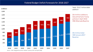 Stacked Bar Chart Wiki File U S Federal Deficit Stacked Bar Chart 2018 To 2027
