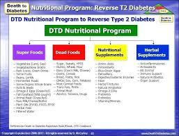 Diabetes Sample Menus Type Sample 2 Menus Diabetes