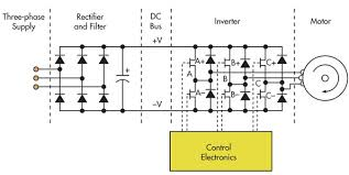static frequency converter analysis