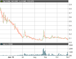 Medbox Inc Otcmkts Mdbx Going Up