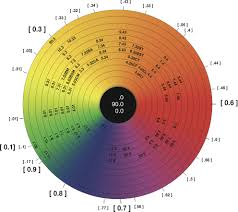 Brown Color Chart Wheel Color Wheel Pigment Chart Simply Organic Beauty