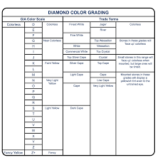 Diamond Grading Chart Diamond Color Grading Chart Grading And Appraising