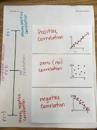 Coefficient Frayer Model Scatter Plots Lines Of Best Fit And Ti 84 Tips Math With Ms Cantu