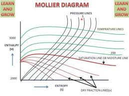Mollier Chart How To Read