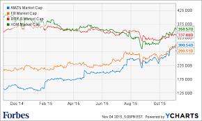 Historic Market Cap Charts Bitcoin Wallet Transaction Id
