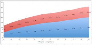 German Shepherd Weight And Height Chart Bedowntowndaytona Com