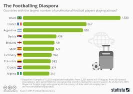 Football Play Chart 2018 Chart The Footballing Diaspora Statista