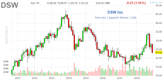 Dsw Inc Buy The Dip In The King Of Discount Shoes