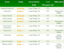Green Coffee Bean Extract Comparison And Review Green