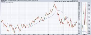 Ivv Etf Chart The S P 500 Etf Ivv Finished The Day Up 0 17