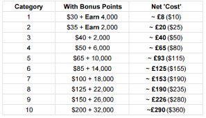 Hilton Points And Miles Award Chart With Bonus Points 2