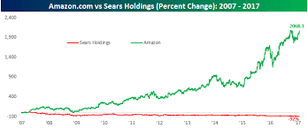 Sears The 19th Century Amazon Sears Holdings Corp