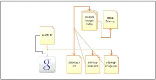 home improvement sitemap imagexml best sitemaps images on site map user flow and crawlers depends