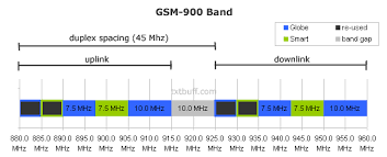 Wimax Frequency Band Chart List Of Mobile Frequency Bands In The Philippines Txtbuff News
