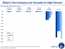 Would Joe Biden Significantly Raise Taxes on Middle Class Americans? |  Committee for a Responsible Federal Budget