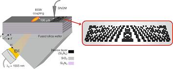 Inverse Design Photonics Inverse Photonic Design Of Functional Elements That Focus