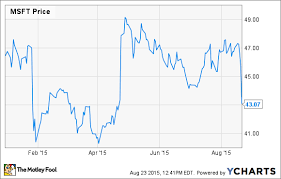 microsoft stock charts is microsoft corporation the best growth and income stock in tech