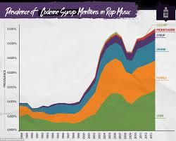 How Rap Reveals Trends In Drugs Graphs Show How Hip Hop