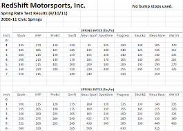 Eibach Spring Rate Chart 06 11 Civic Spring Rate Test Results