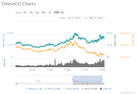 Price Analysis Of Omisego Omg As On 23rd May 2019