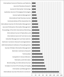 Number Of Citations By Journal Source Compiled From Bibliometric