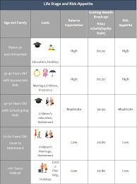 Life Insurance Types Comparison Chart Investment Plan Buy Best Investment Plans In India 5th