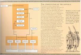 Roman Republic Government Flowchart Roman Republic
