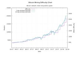 Bitcoin Difficulty Chart Bitcoin Mining Difficulty Chart Via Eobot Steemit