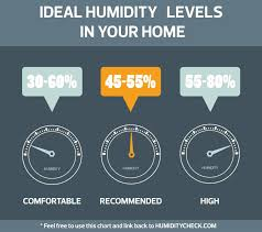 House Humidity Level Chart Humidity Levels Air Conditioning Ideal For Cooler Normal